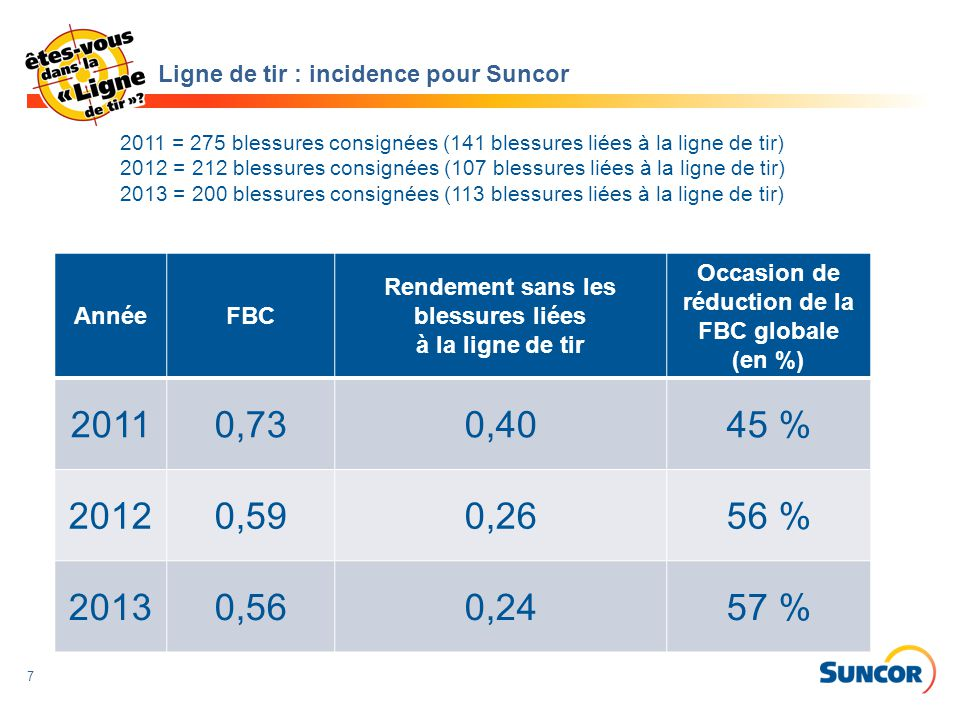 Ligne de tir : incidence pour Suncor