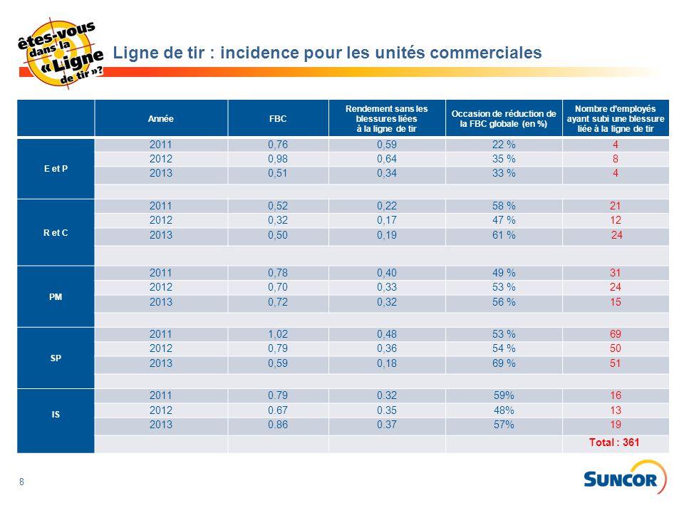 Ligne de tir : incidence pour les unités commerciales