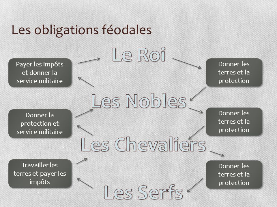 Les obligations féodales