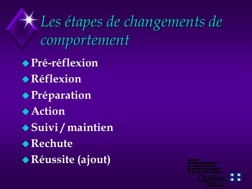 Les étapes de changements de comportement