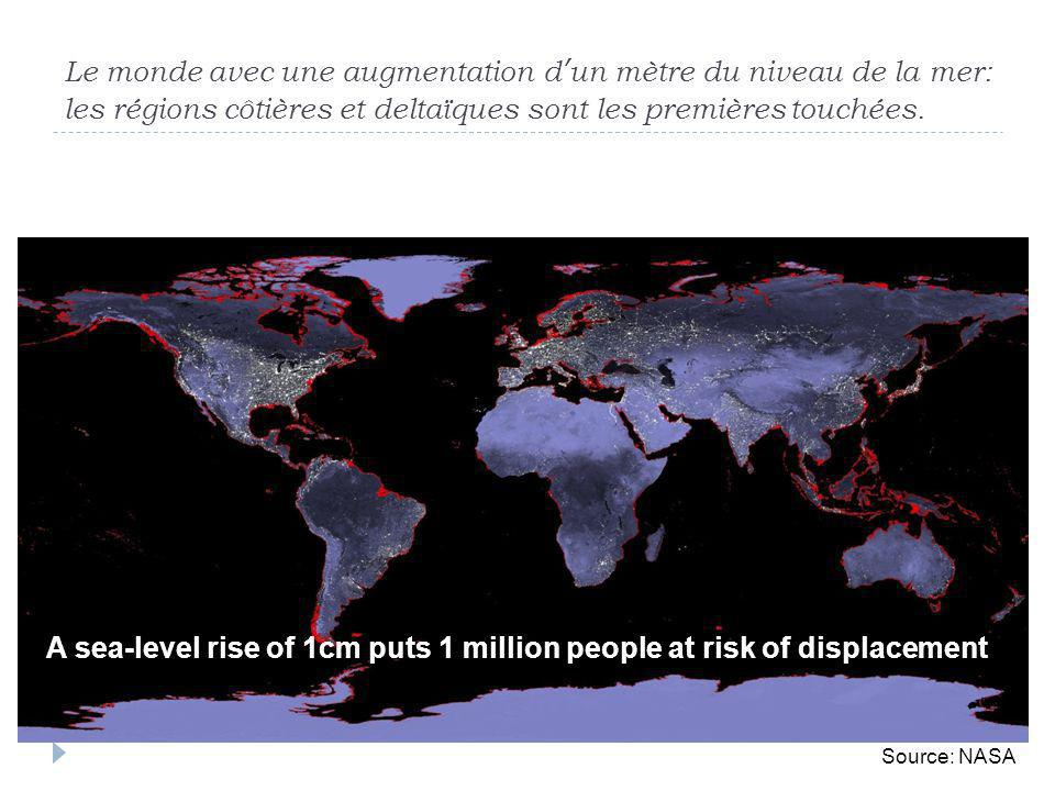 A sea-level rise of 1cm puts 1 million people at risk of displacement