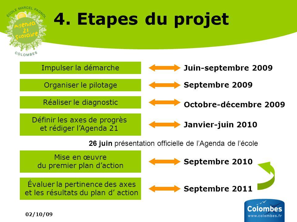 4. Etapes du projet Juin-septembre 2009 Septembre 2009