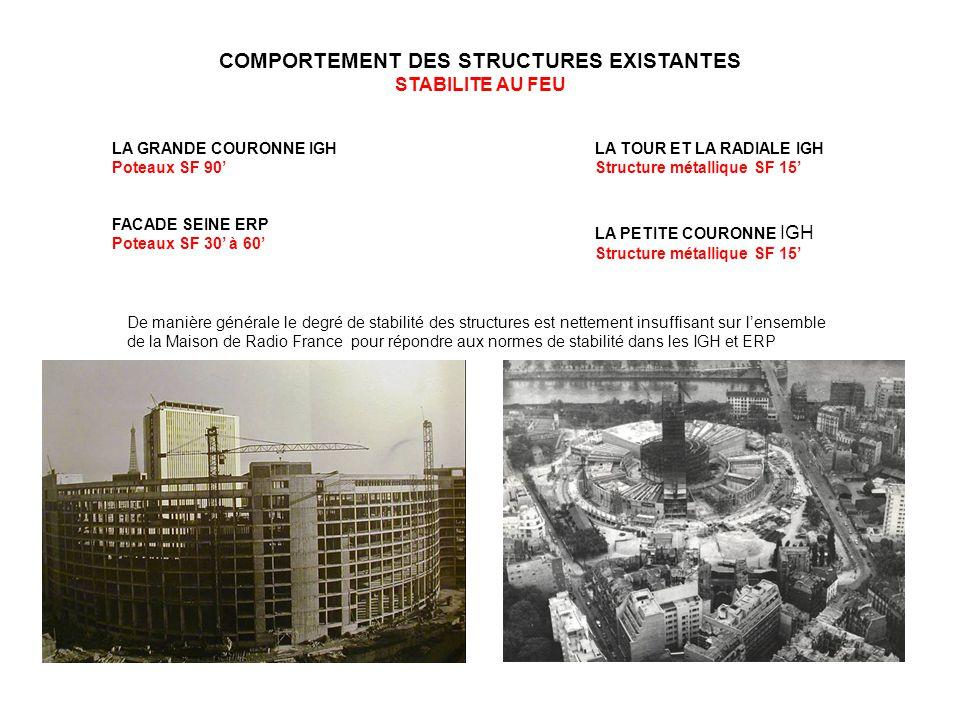 COMPORTEMENT DES STRUCTURES EXISTANTES