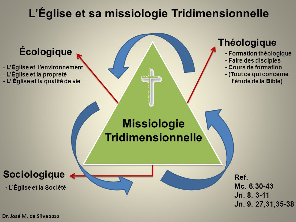 L'Église et sa missiologie Tridimensionnelle