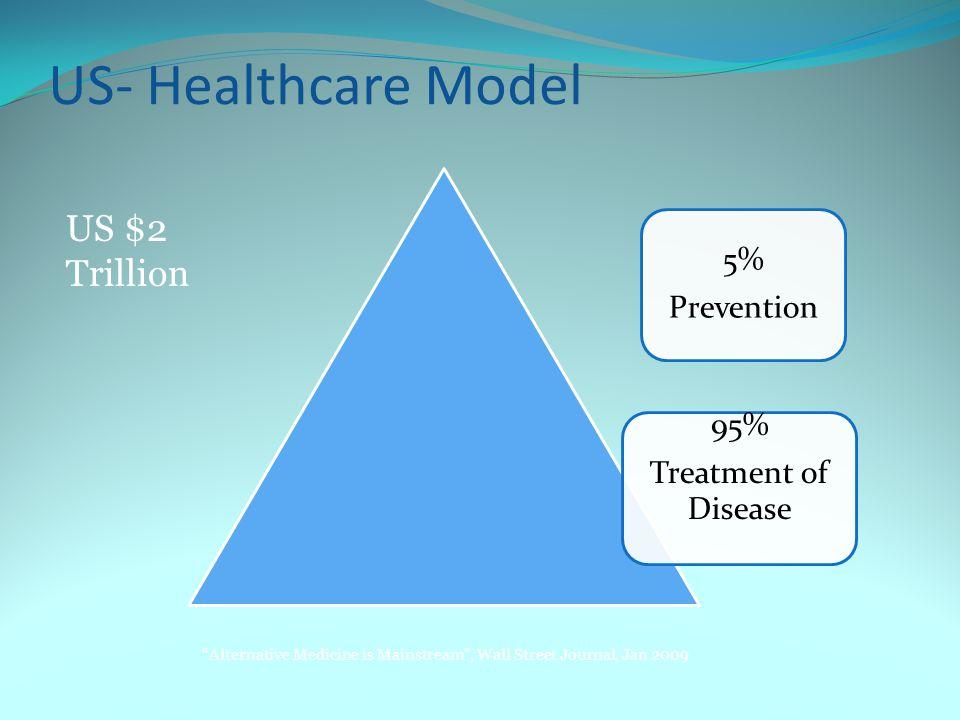 US- Healthcare Model US $2 Trillion 95% Treatment of Disease 5%
