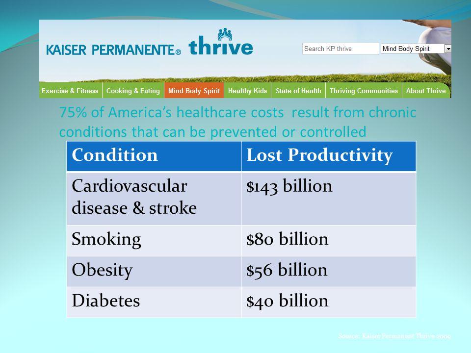 Cardiovascular disease & stroke $143 billion Smoking $80 billion
