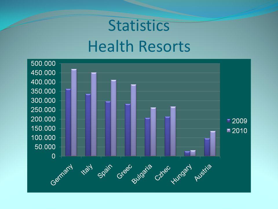 Statistics Health Resorts