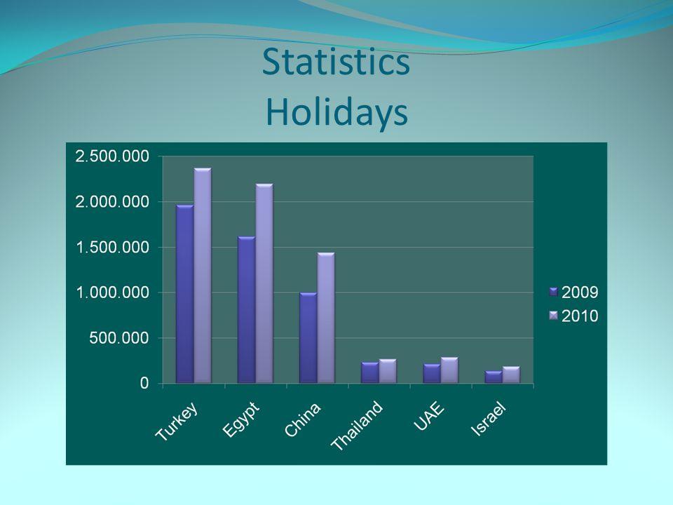 Statistics Holidays