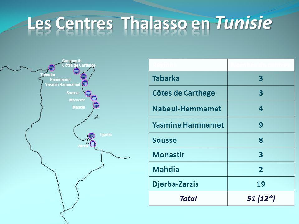 Les Centres Thalasso en Tunisie