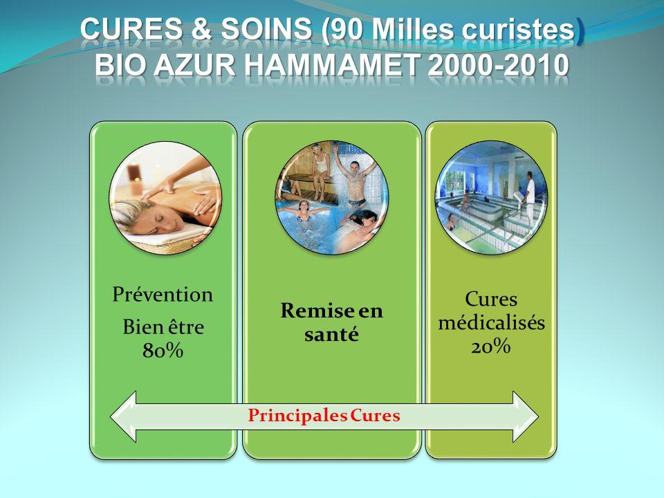 CURES & SOINS (90 Milles curistes)