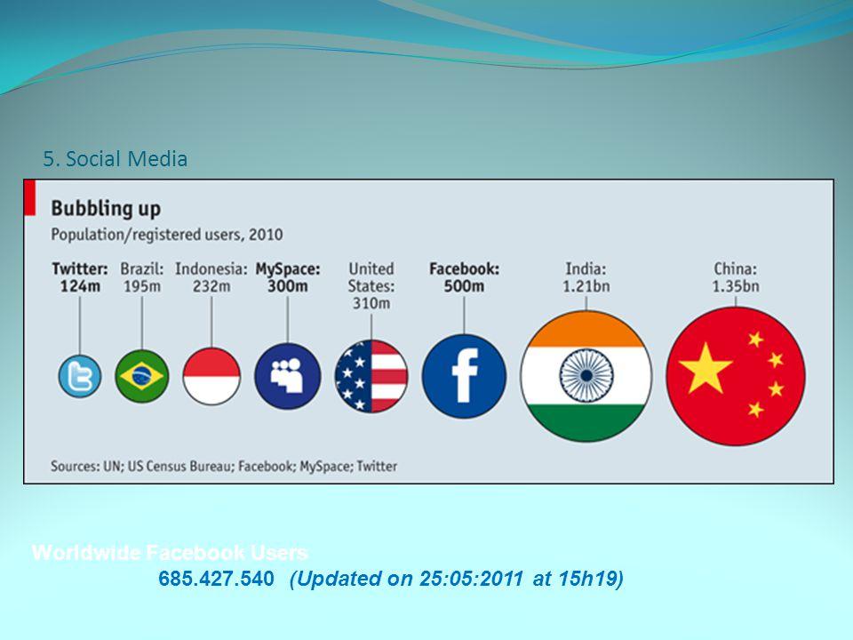 5. Social Media Worldwide Facebook Users
