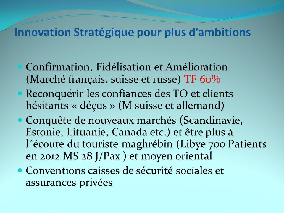 Innovation Stratégique pour plus d'ambitions