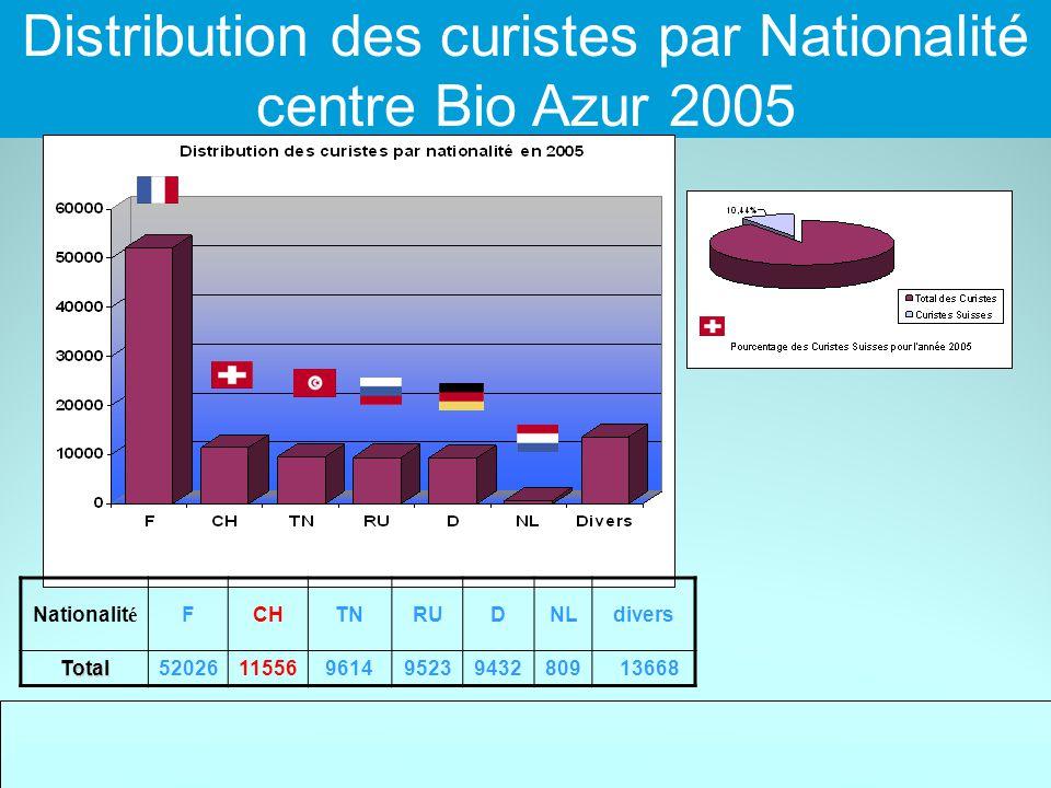 Distribution des curistes par Nationalité centre Bio Azur 2005