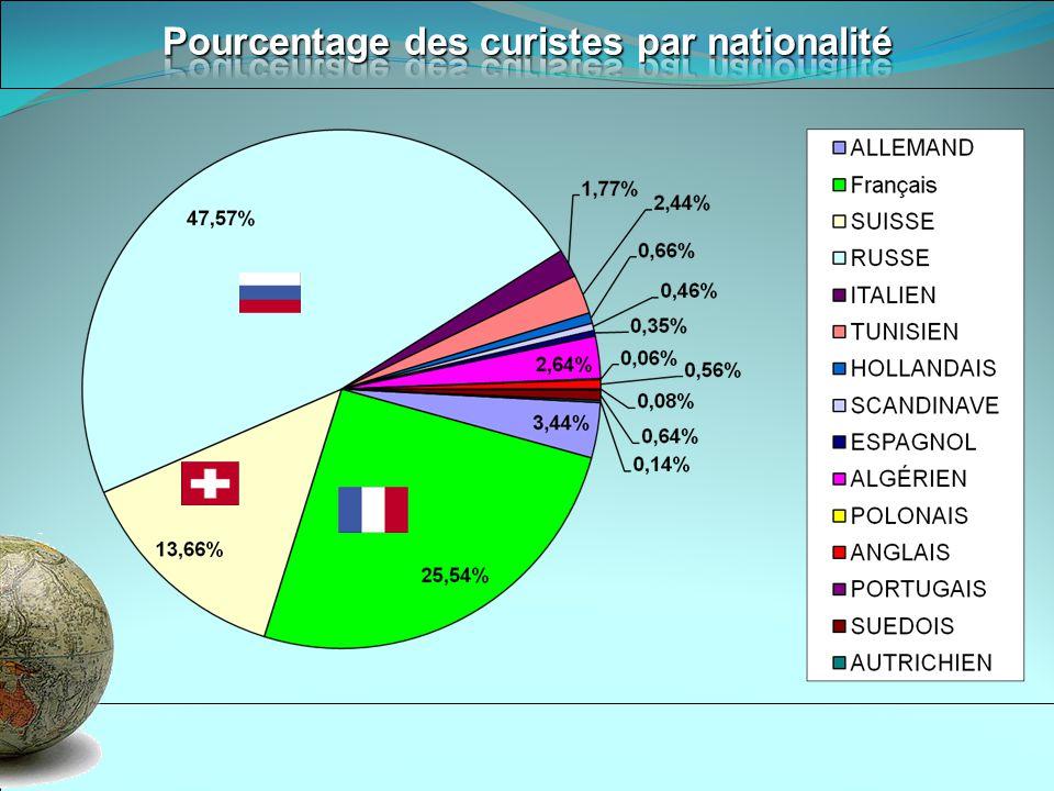 Pourcentage des curistes par nationalité