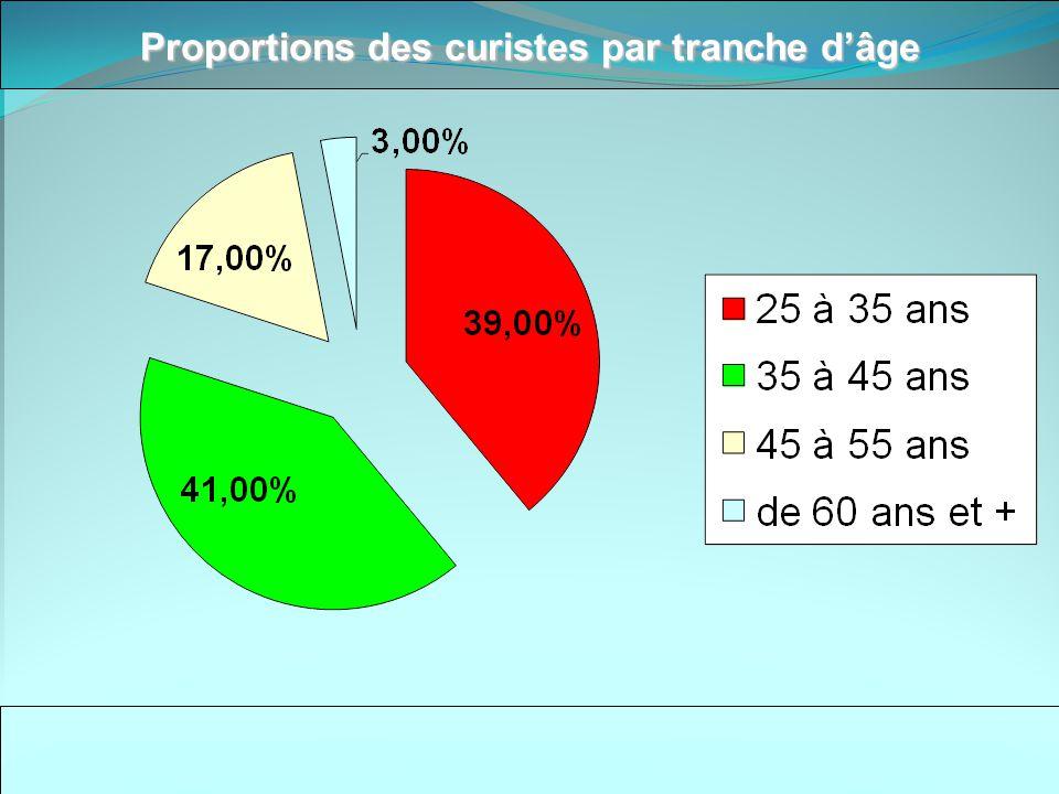 Proportions des curistes par tranche d'âge