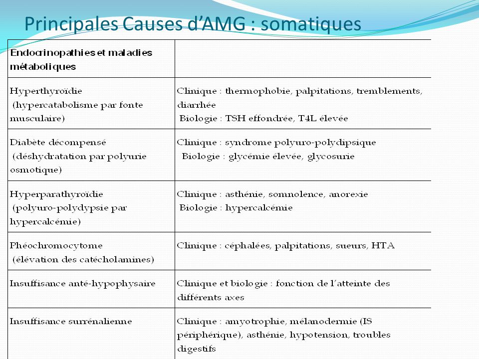 Principales Causes d'AMG : somatiques