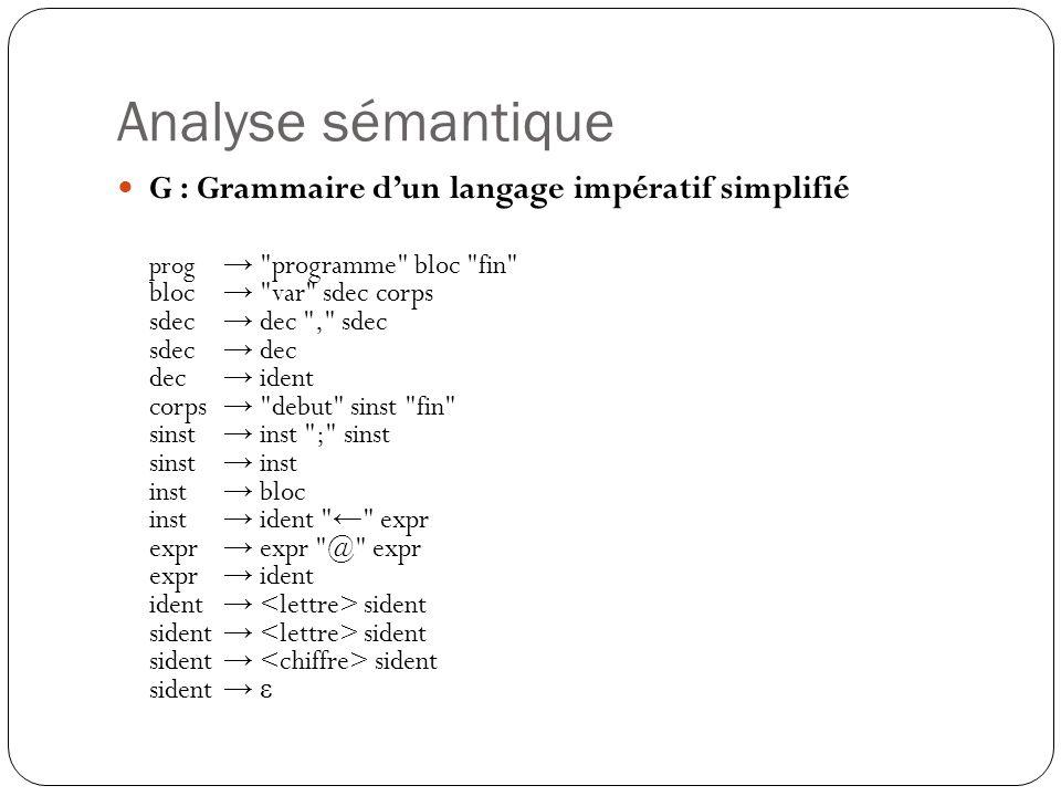 Analyse sémantique G : Grammaire d'un langage impératif simplifié