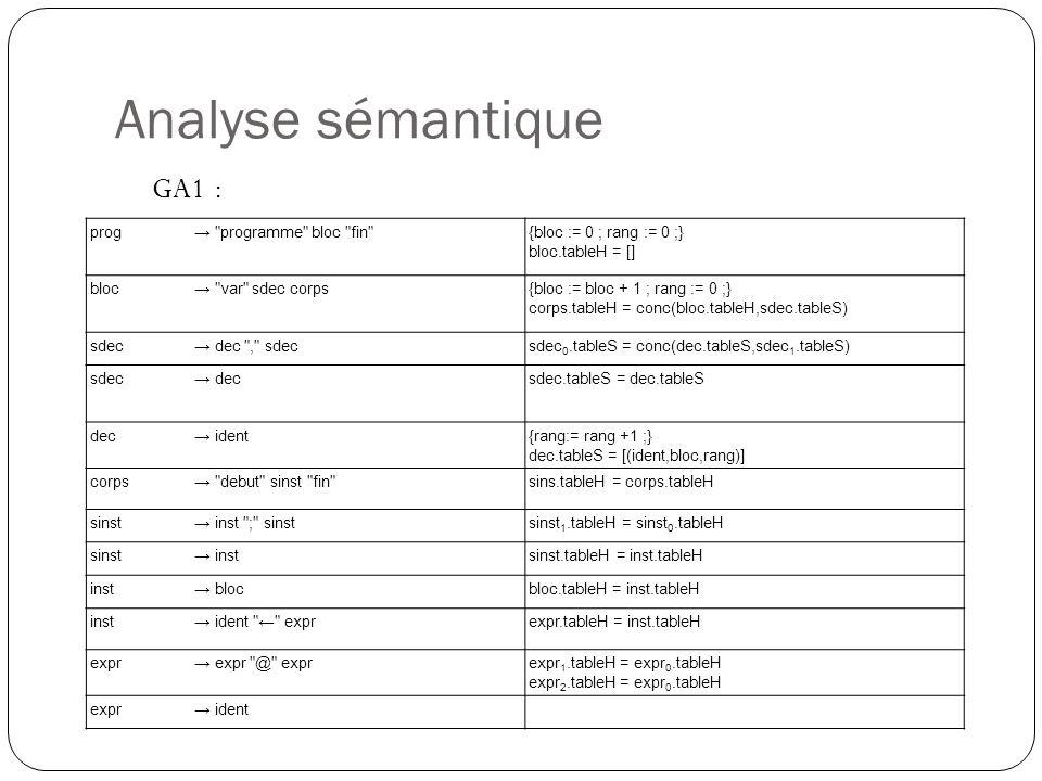 Analyse sémantique GA1 : prog → programme bloc fin