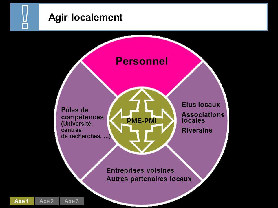 Personnel Agir localement Elus locaux Associations locales Riverains
