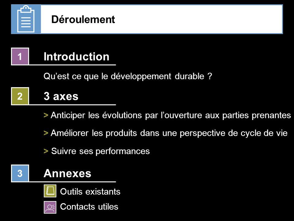 Introduction 3 axes Annexes Déroulement 1 2 3