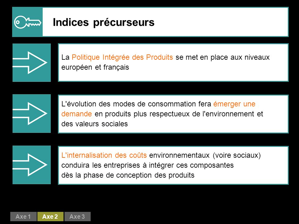 Indices précurseurs La Politique Intégrée des Produits se met en place aux niveaux européen et français.