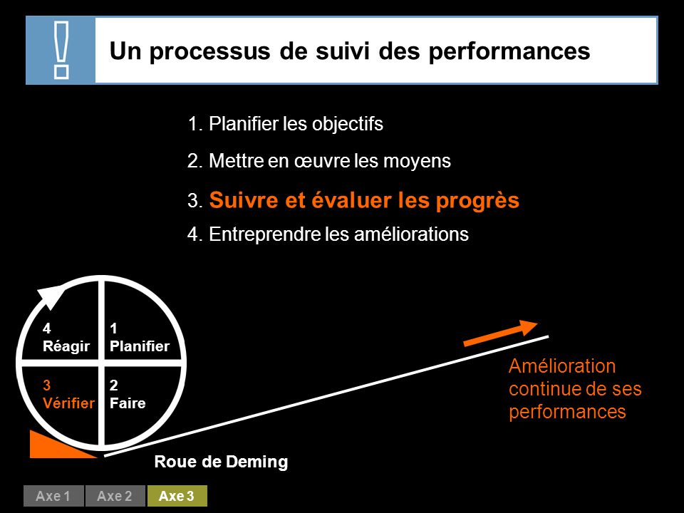 Un processus de suivi des performances