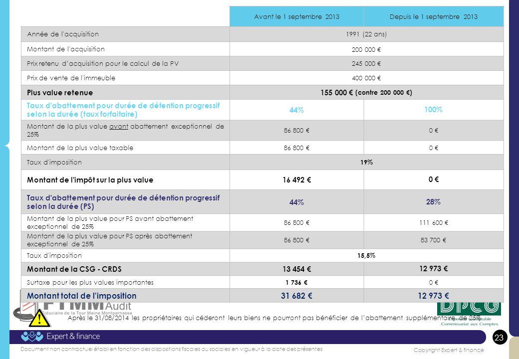 Montant total de l imposition 31 682 €