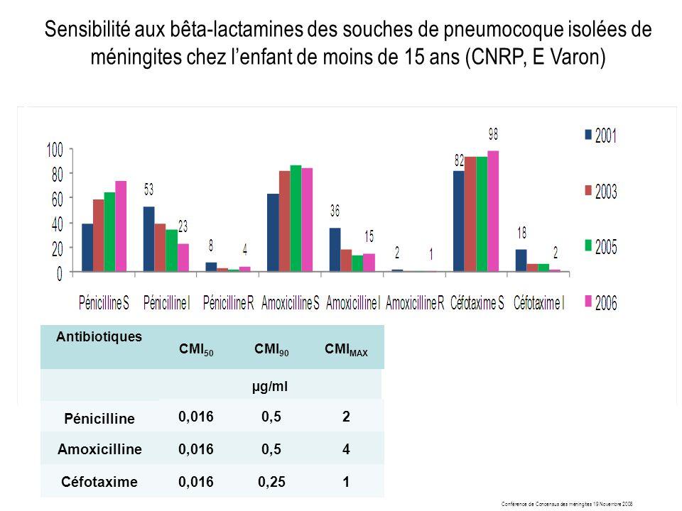 Sensibilité aux bêta-lactamines des souches de pneumocoque isolées de méningites chez l'enfant de moins de 15 ans (CNRP, E Varon)
