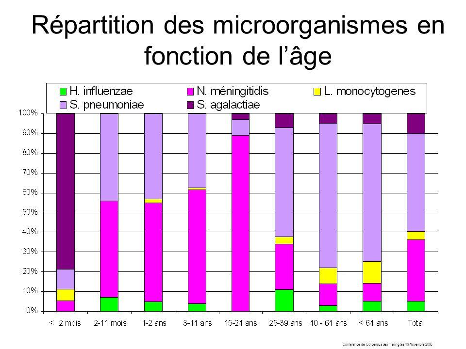 Répartition des microorganismes en fonction de l'âge