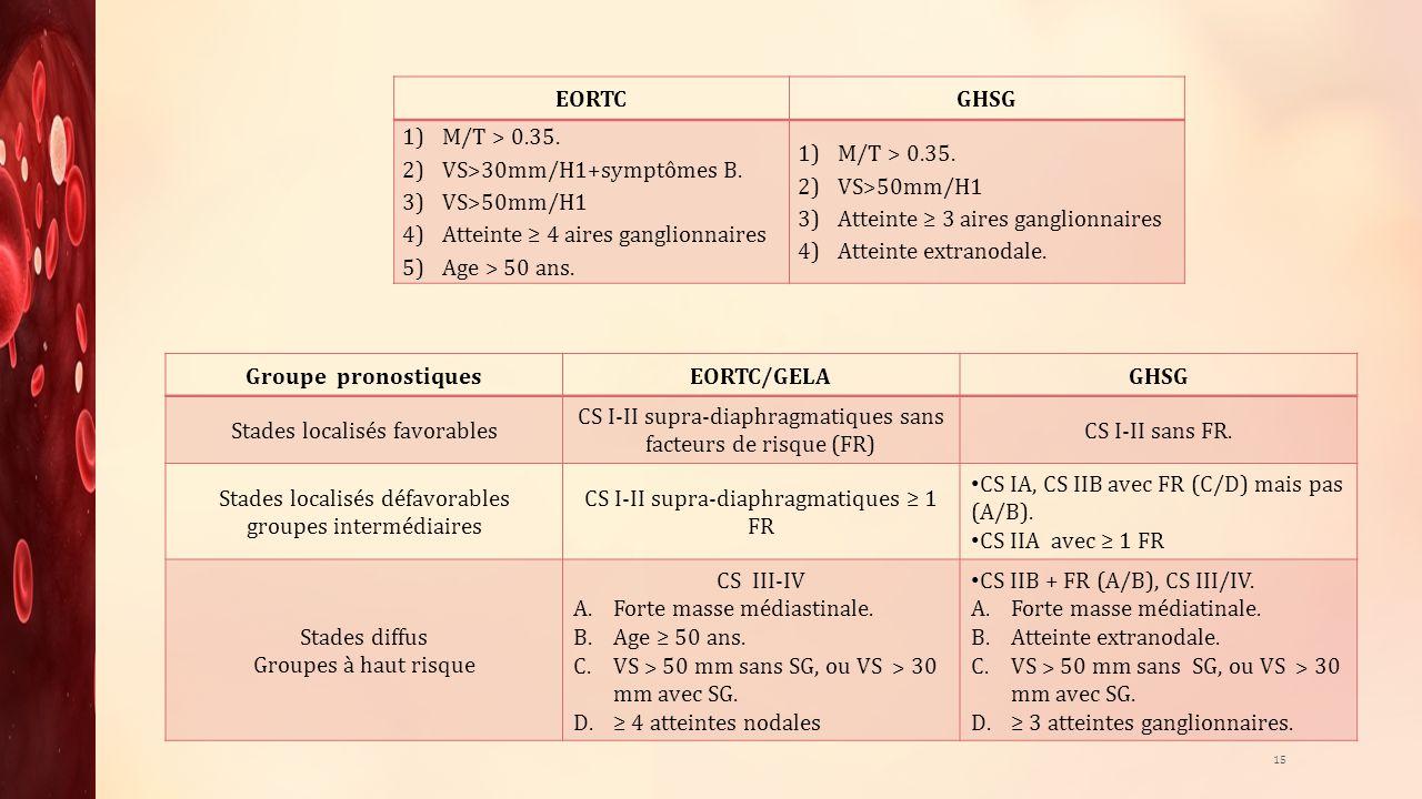 EORTC GHSG Groupe pronostiques EORTC/GELA GHSG