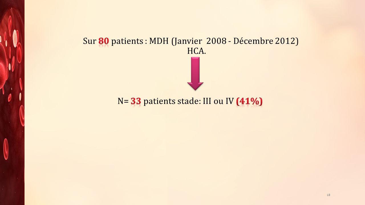 Sur 80 patients : MDH (Janvier 2008 - Décembre 2012) HCA