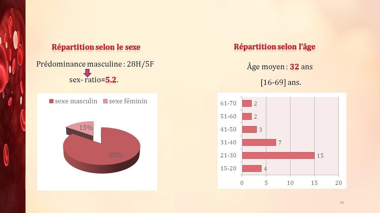 Répartition selon le sexe Répartition selon l'âge