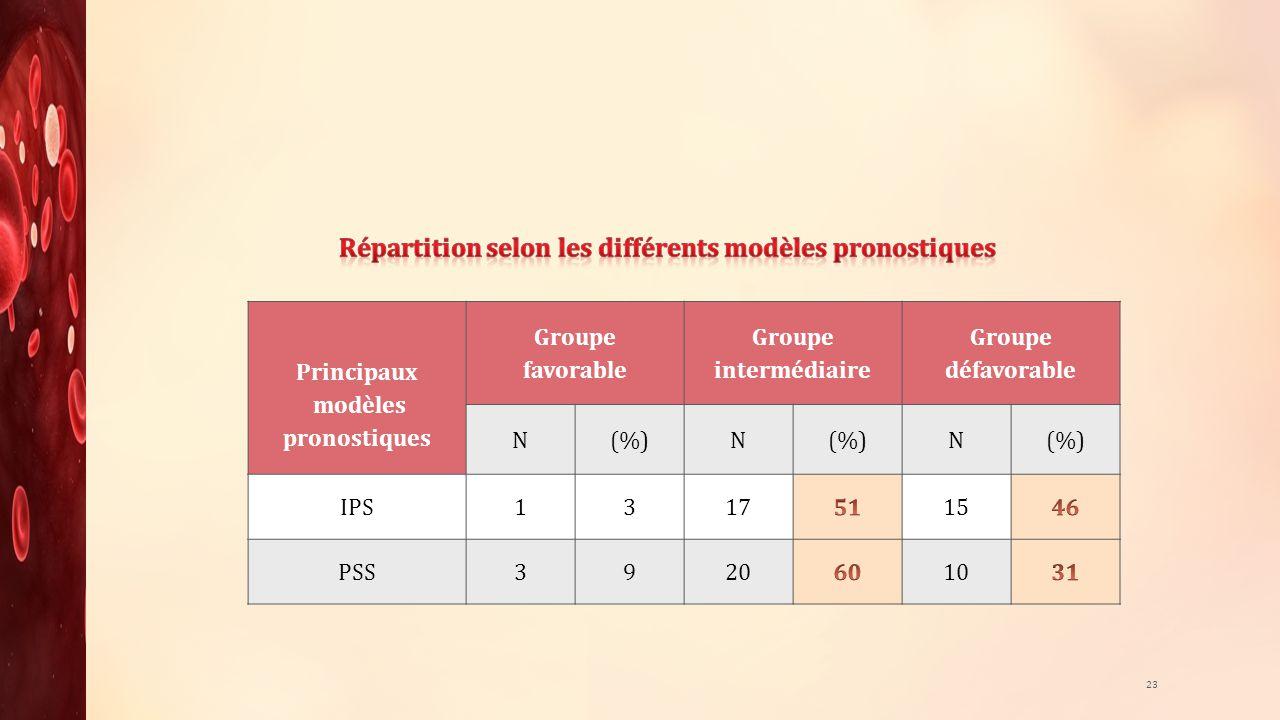 Répartition selon les différents modèles pronostiques