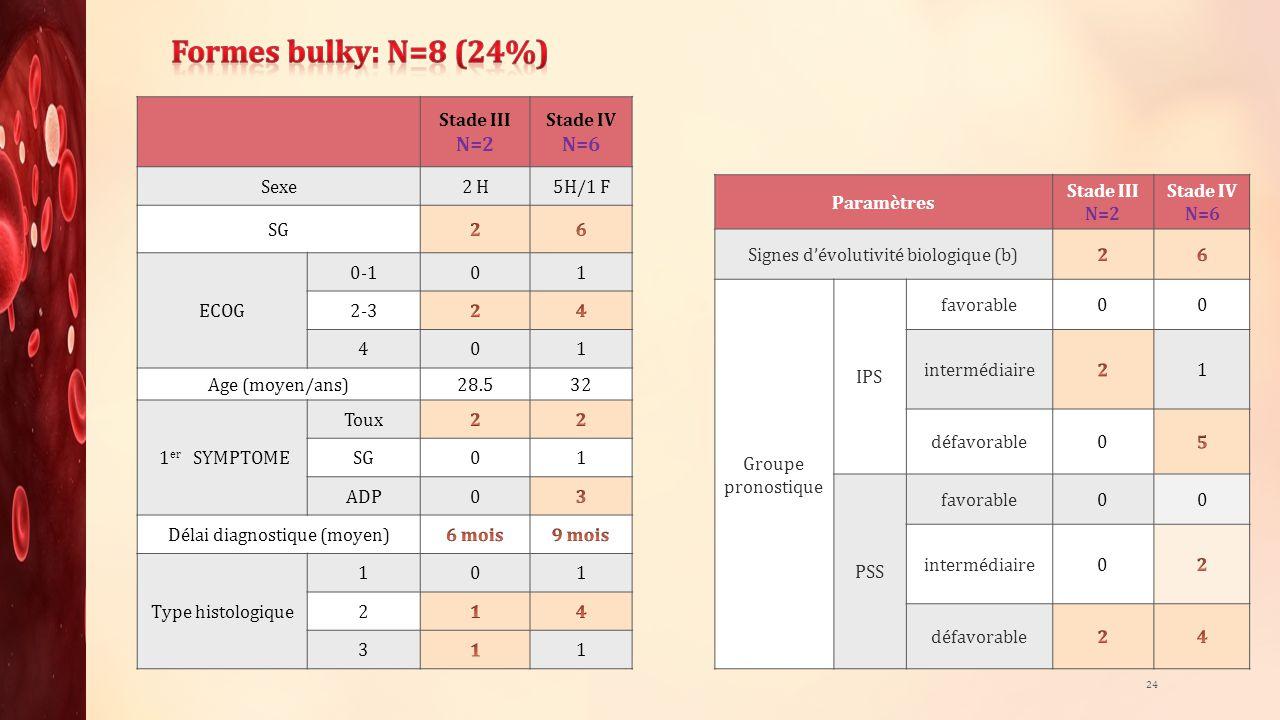 Formes bulky: N=8 (24%) N=2 N=6 Stade III Stade IV Sexe 2 H 5H/1 F SG