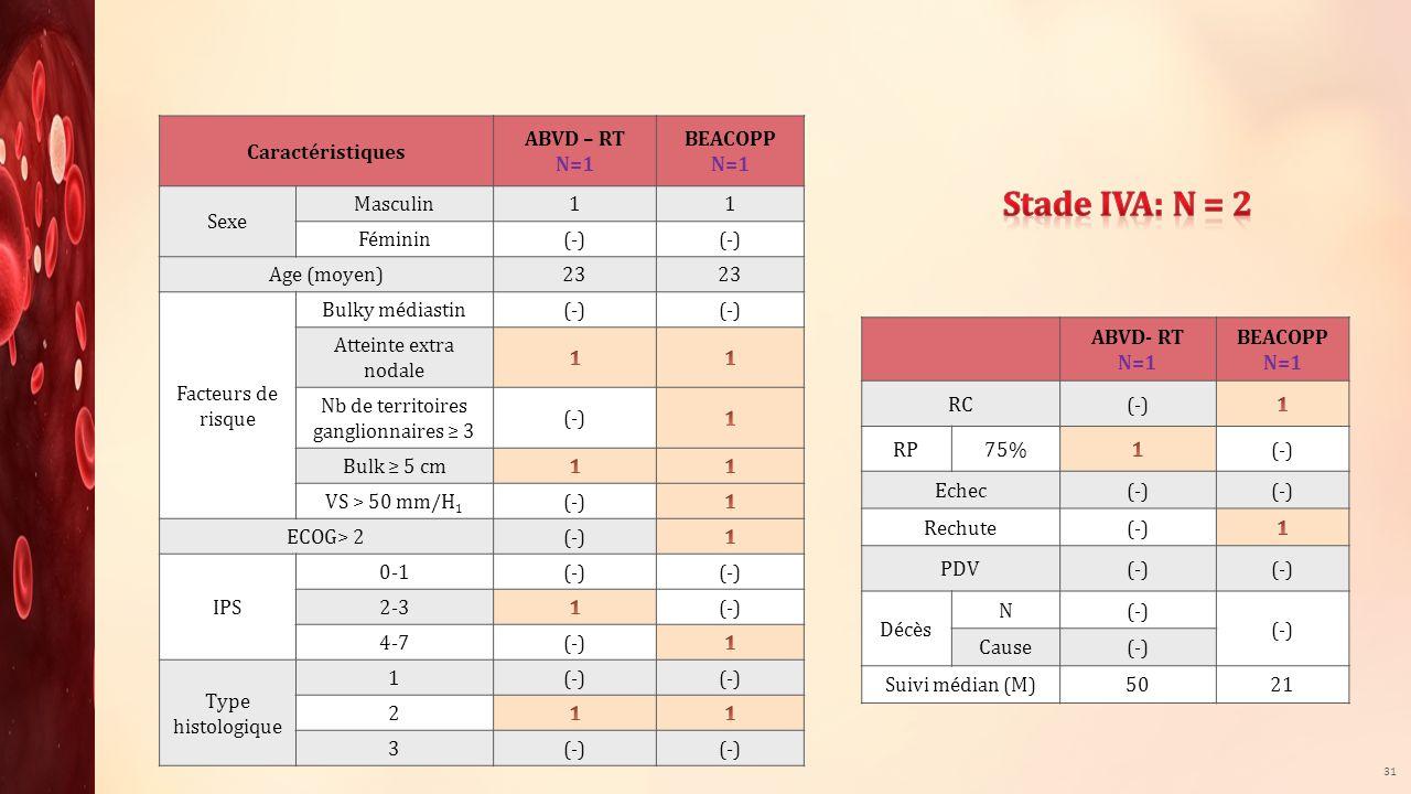 Nb de territoires ganglionnaires ≥ 3