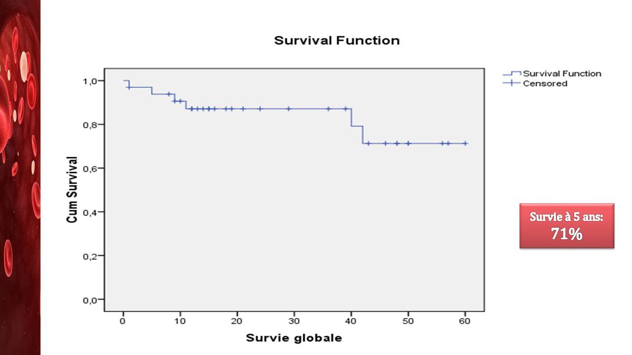 Survie à 5 ans: 71%
