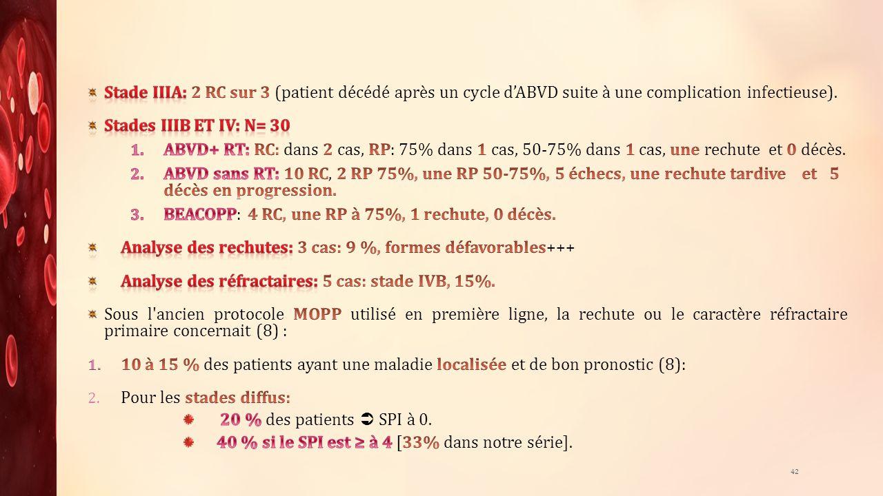 Stade IIIA: 2 RC sur 3 (patient décédé après un cycle d'ABVD suite à une complication infectieuse).