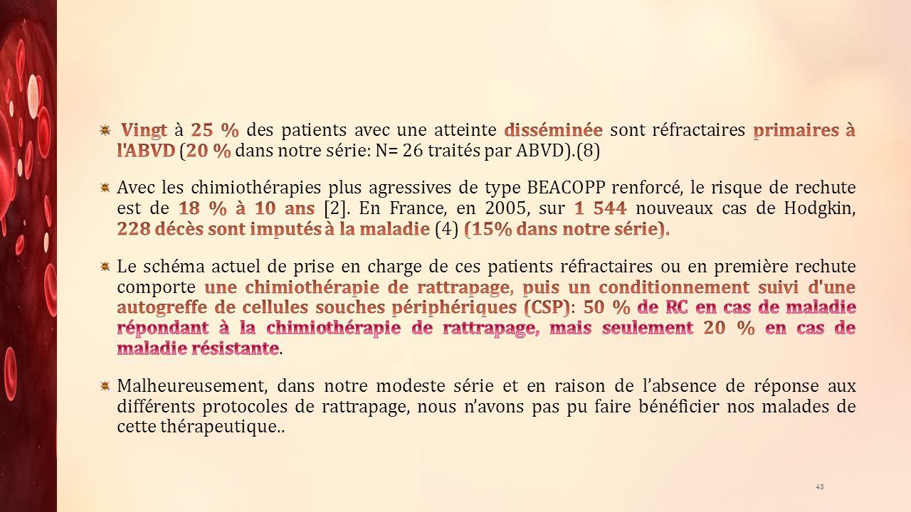 Vingt à 25 % des patients avec une atteinte disséminée sont réfractaires primaires à l ABVD (20 % dans notre série: N= 26 traités par ABVD).(8)