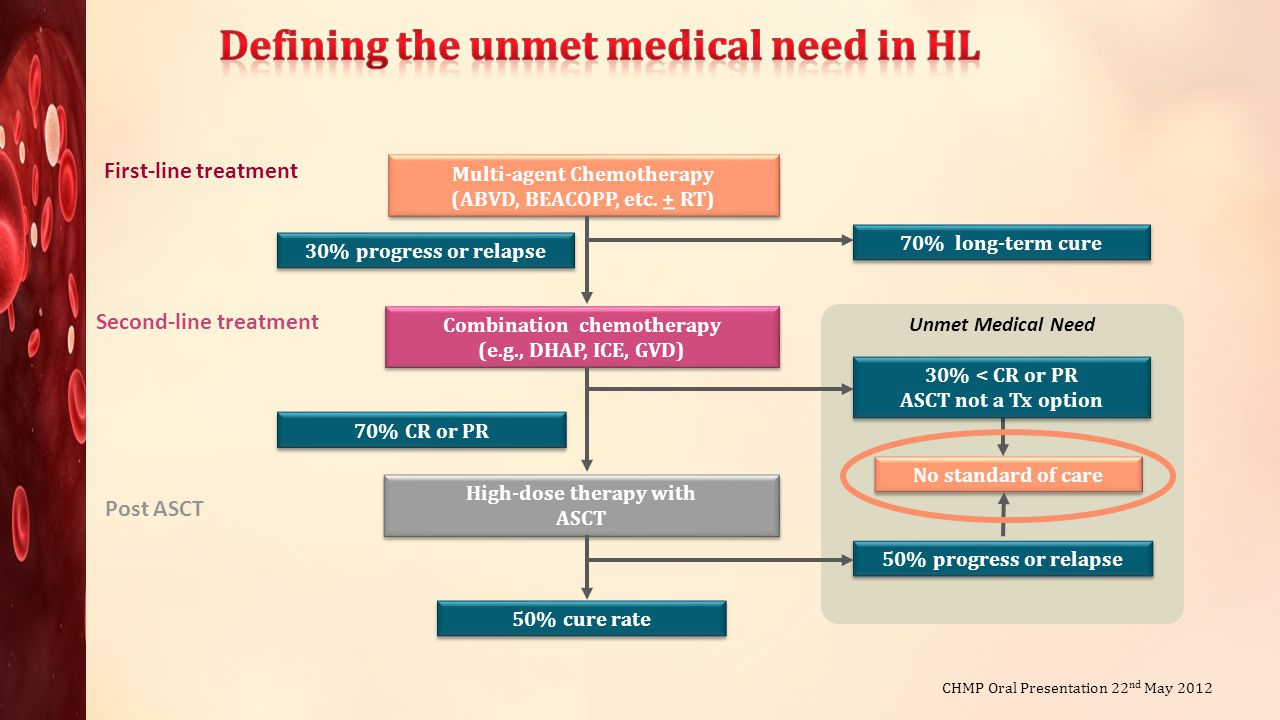 Defining the unmet medical need in HL