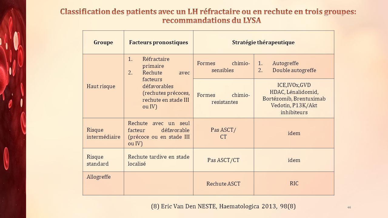 Facteurs pronostiques Stratégie thérapeutique