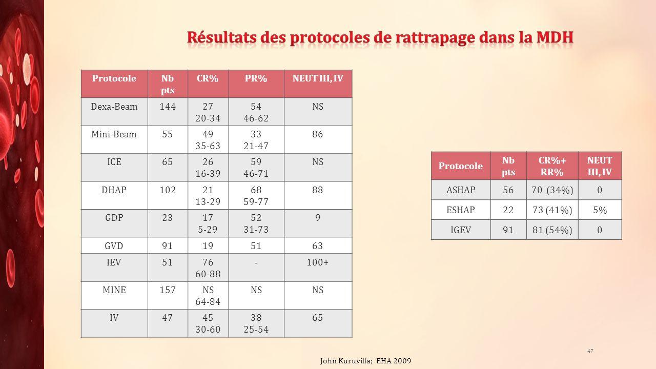Résultats des protocoles de rattrapage dans la MDH