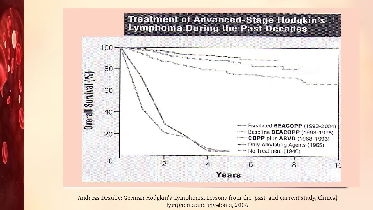 Andreas Draube; German Hodgkin's Lymphoma, Lessons from the past and current study, Clinical lymphoma and myeloma, 2006