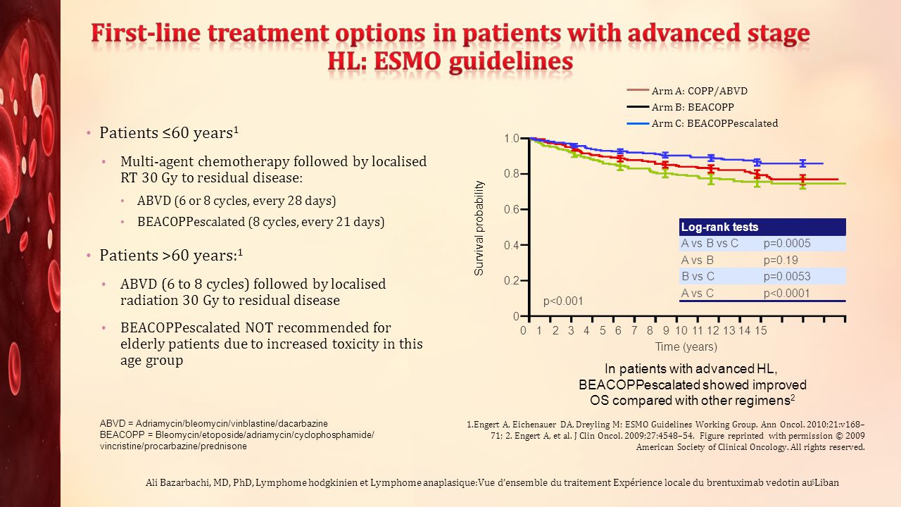 First-line treatment options in patients with advanced stage HL: ESMO guidelines