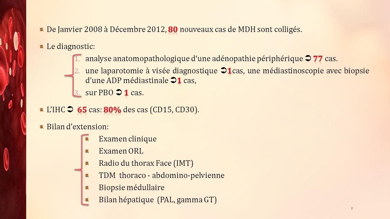 De Janvier 2008 à Décembre 2012, 80 nouveaux cas de MDH sont colligés.
