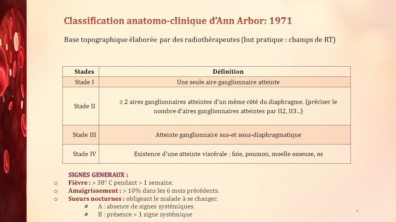Classification anatomo-clinique d'Ann Arbor: 1971