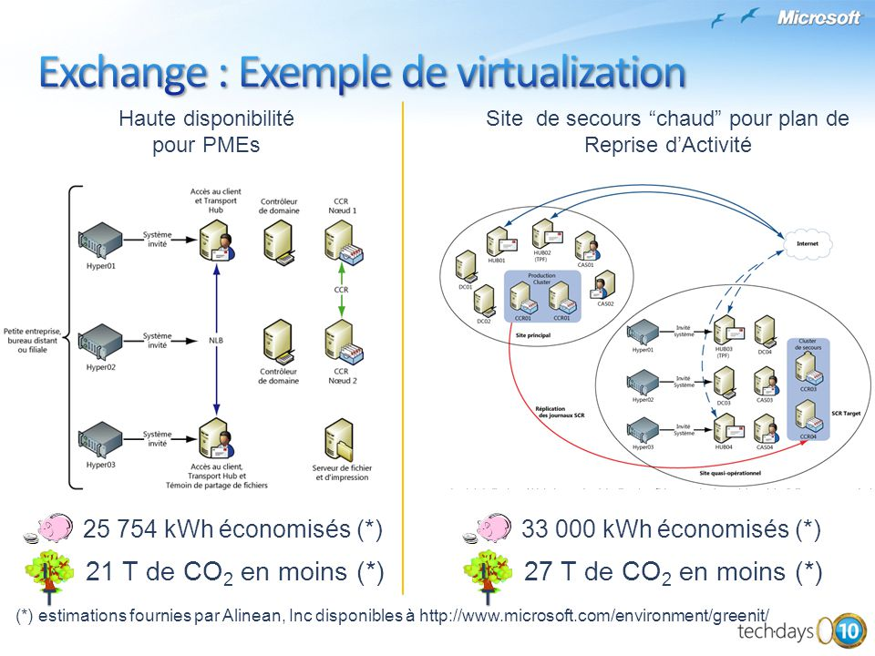 Exchange : Exemple de virtualization