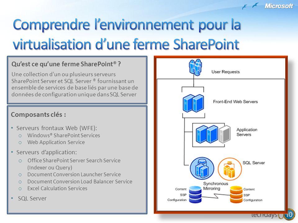 Comprendre l'environnement pour la virtualisation d'une ferme SharePoint