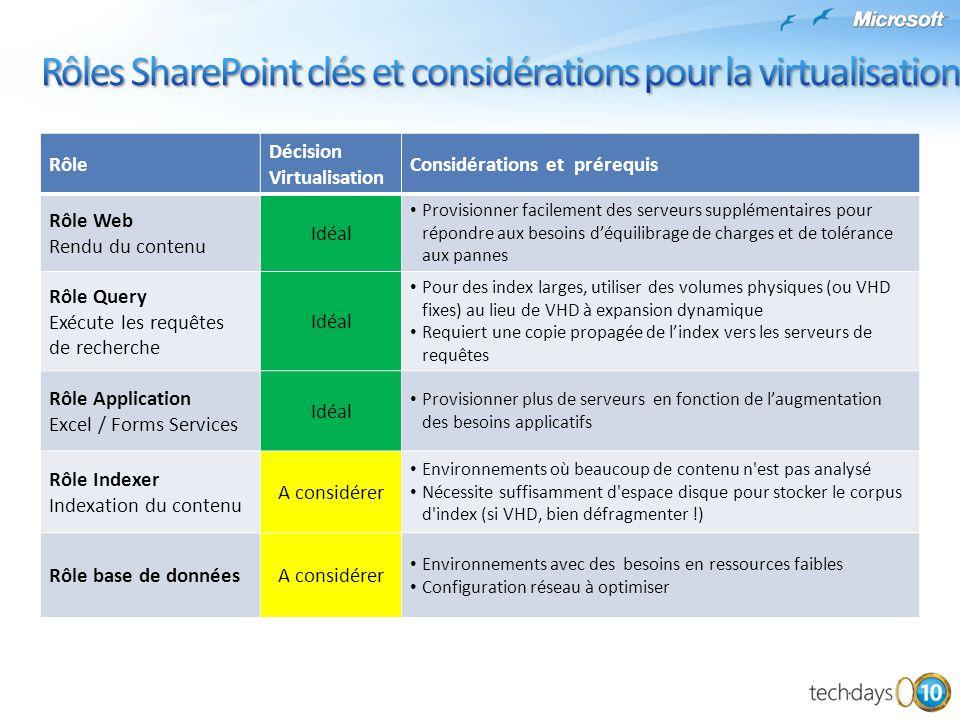 Rôles SharePoint clés et considérations pour la virtualisation