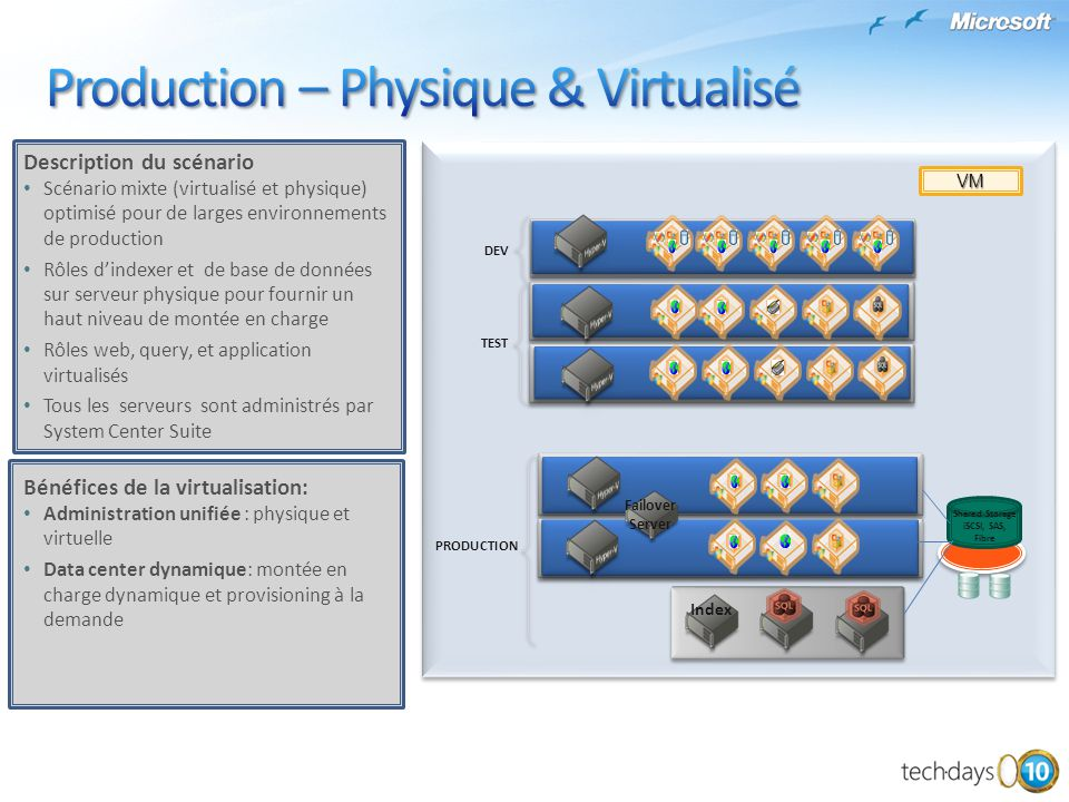 Production – Physique & Virtualisé