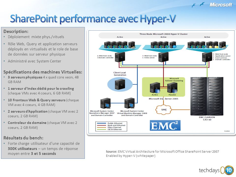 SharePoint performance avec Hyper-V